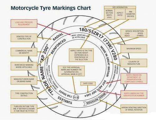 Cara Membaca Spesifikasi Pada Ban Motor